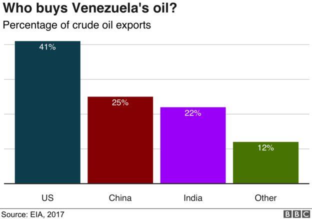 Oil Venezuela